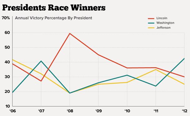 Presidents race results chart by Matt Stiles