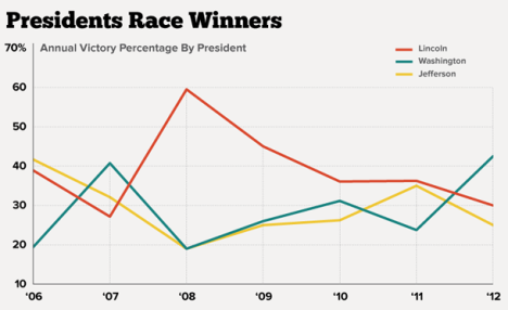 Presidents race results chart by Matt Stiles