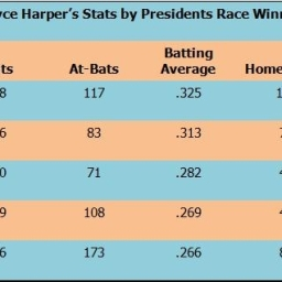 Who to root for in the Nationals' presidents race? Fangraphs breaks it down