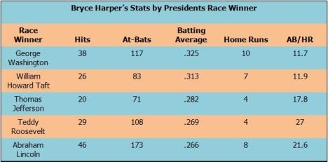 Bryce Harper Presidents Race stats