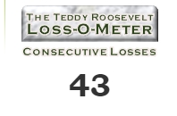 Teddy Roosevelt Loss-o-Meter Let Teddy Win