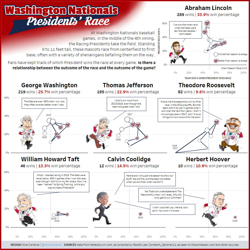 Washington Nationals Racing Presidents Results Data visualization